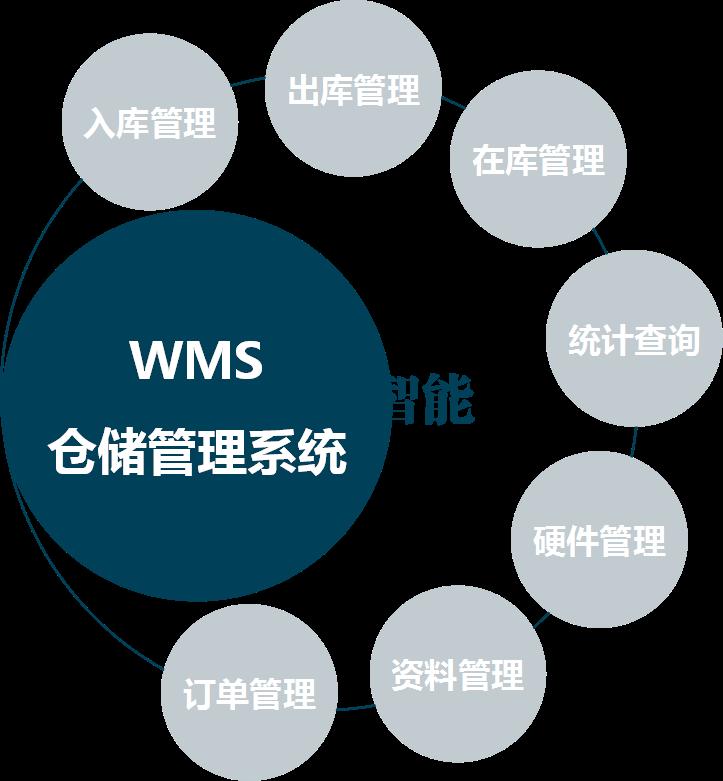 WMS 仓库管理系统